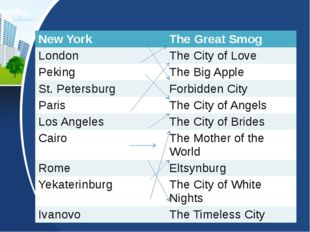 New York The Great Smog London The City of Love Peking The Big Apple St. Pete