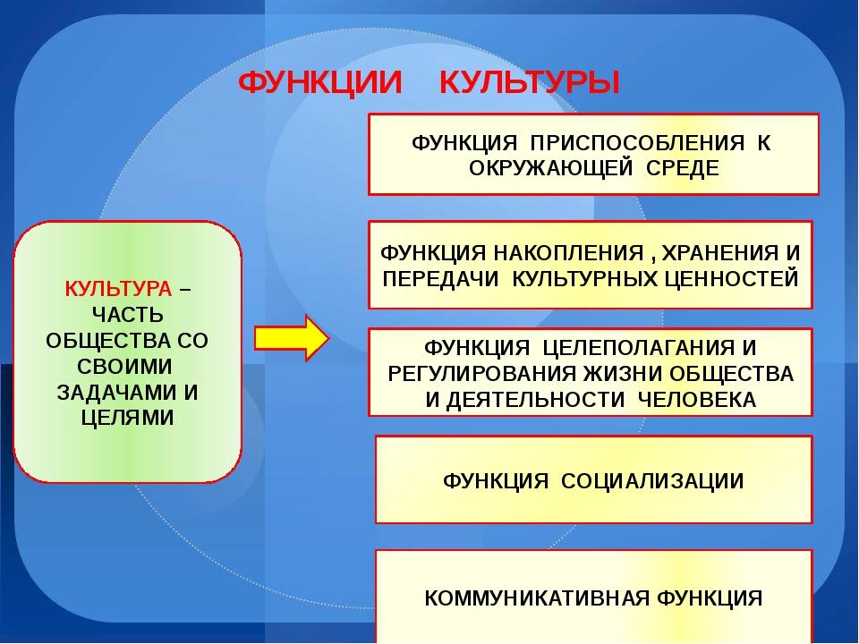 ФУНКЦИИ    КУЛЬТУРЫ