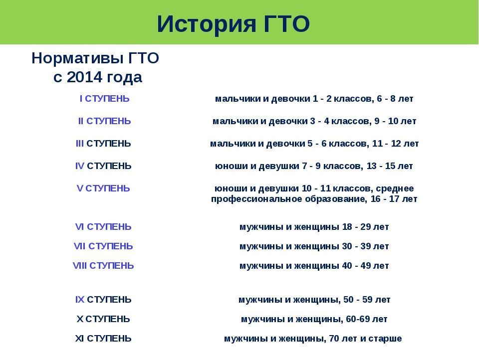 История ГТО Нормативы ГТО с 2014 года I СТУПЕНЬмальчики и девочки 1 - 2 клас...