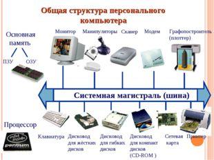 Общая структура персонального компьютера Системная магистраль (шина) Основна