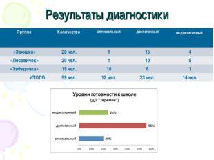 Результаты диагностики ГруппаКоличество оптимальныйдостаточныйнедостаточн