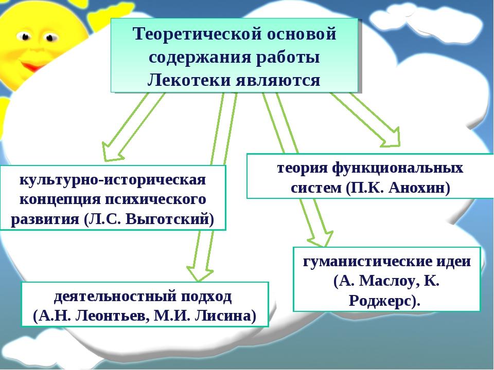 гуманистические идеи (А. Маслоу, К. Роджерс). Теоретической основой содержани...