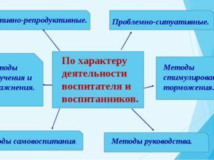 По характеру деятельности воспитателя и воспитанников. Объективно-репродукти