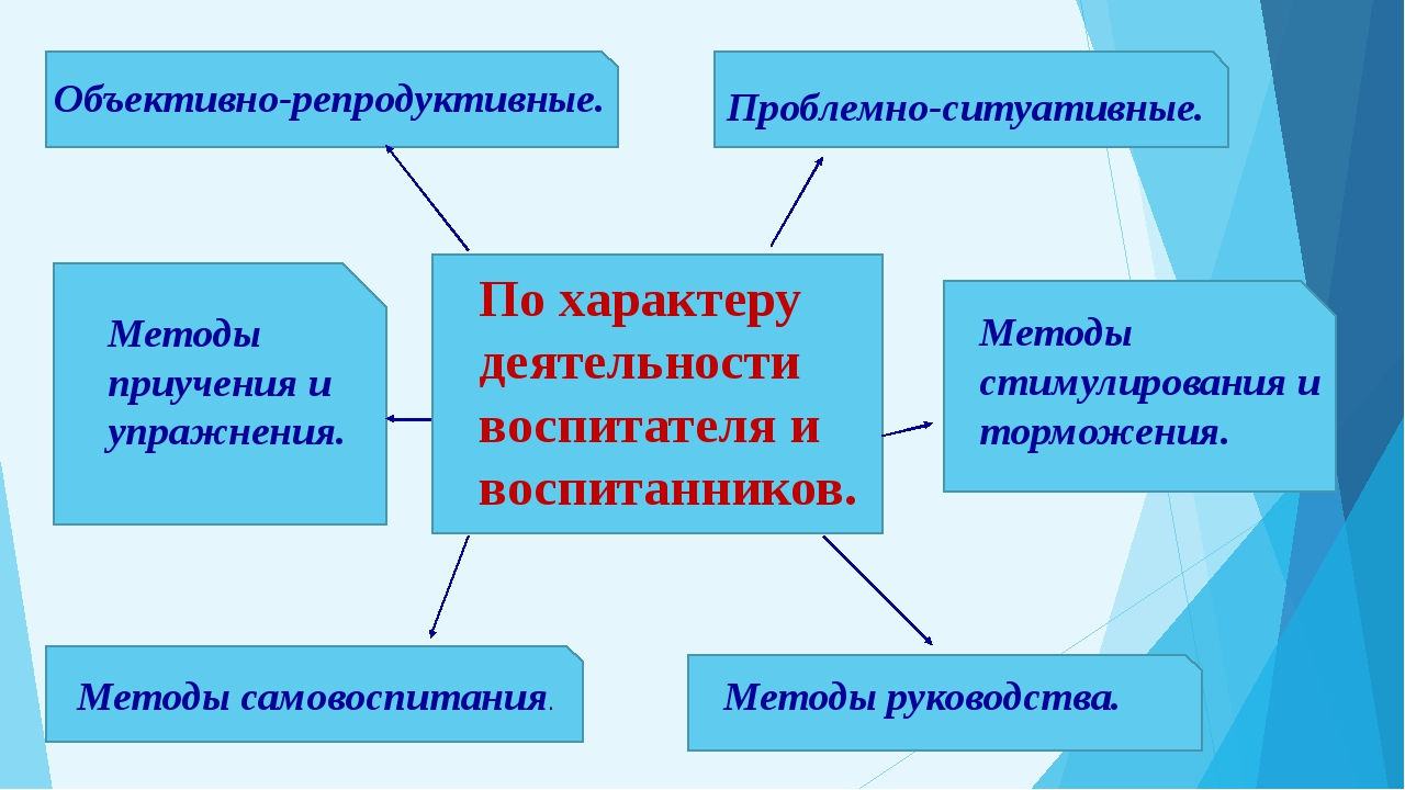 По характеру деятельности воспитателя и воспитанников. Объективно-репродукти...