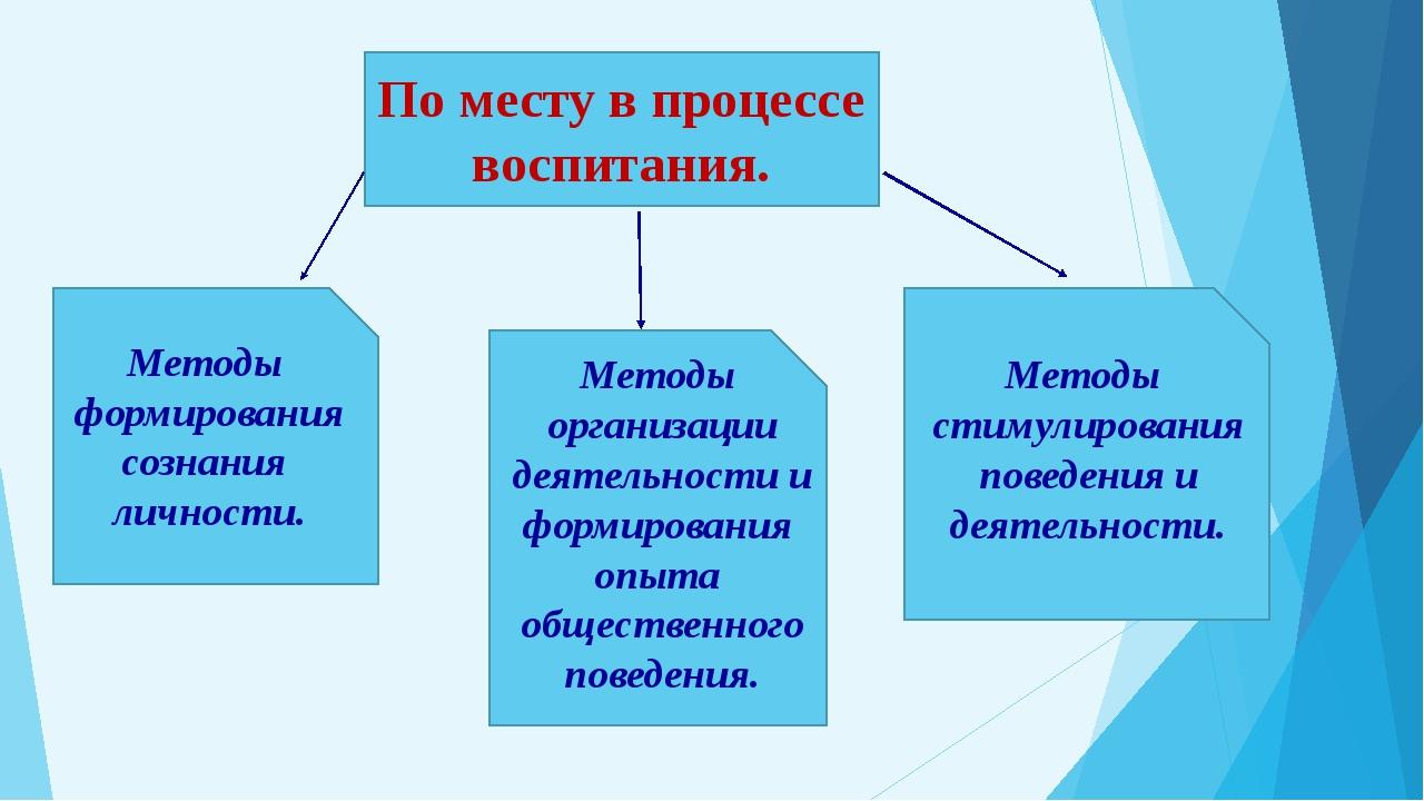 По месту в процессе воспитания. Методы формирования сознания личности. Метод...