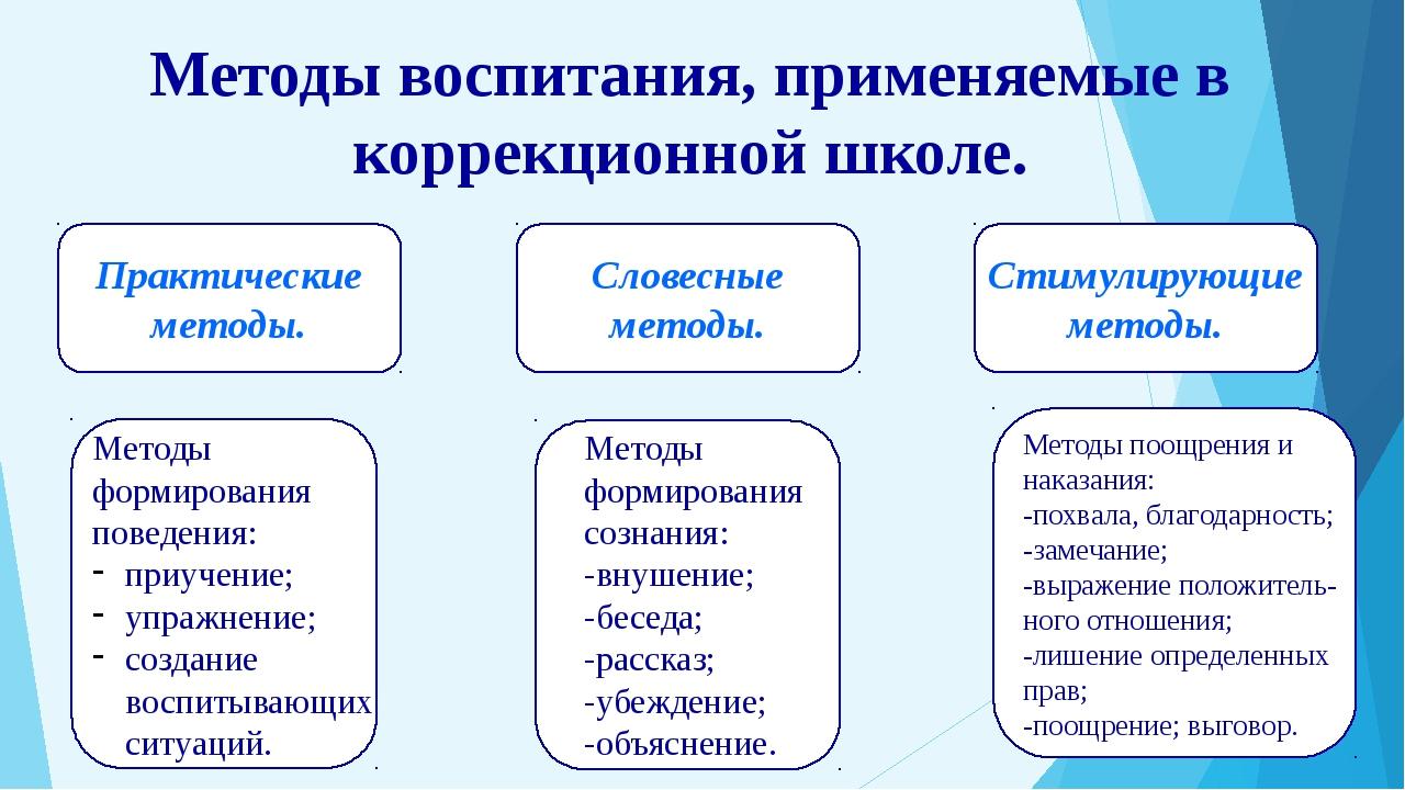 Методы воспитания, применяемые в коррекционной школе. Практические методы. Сл...
