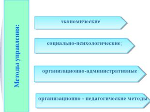 Методы управления: экономические организационно - педагогические методы социа