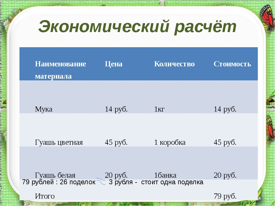 Экономический расчёт 79 рублей : 26 поделок 3 рубля - стоит одна поделка Наим...