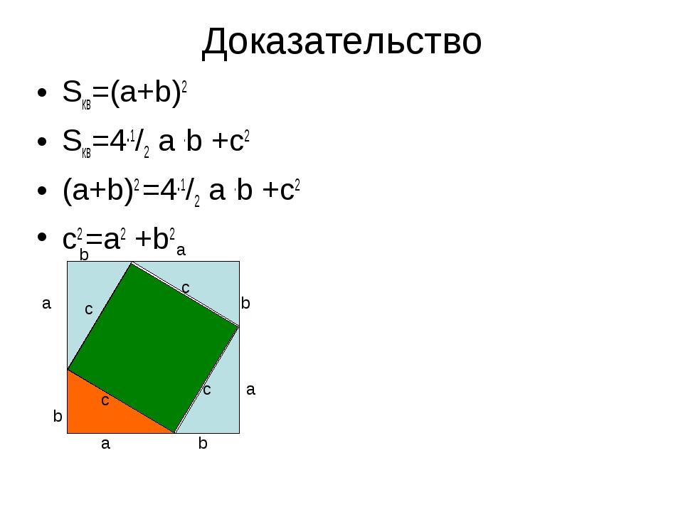 Доказательство Sкв=(a+b)2 Sкв=4.1/2 a .b +с2 (a+b)2 =4.1/2 a .b +с2 с2 =a2 +b...