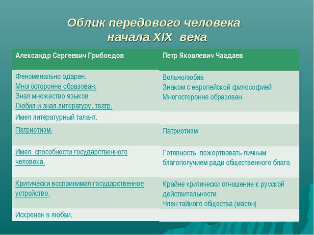 Облик передового человека начала XIX века Александр Сергеевич Грибоедов Феном...
