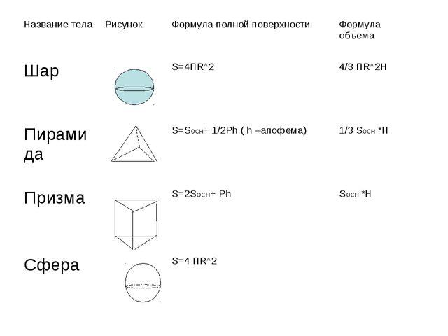 Название телаРисунокФормула полной поверхностиФормула объема ШарS=4ПR^2...