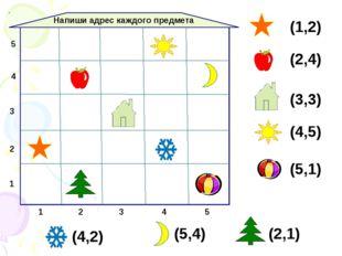 1 2 3 Напиши адрес каждого предмета 1 2 3 4 5 4 5 (1,2) (2,4) (3,3) (4,5) (5,