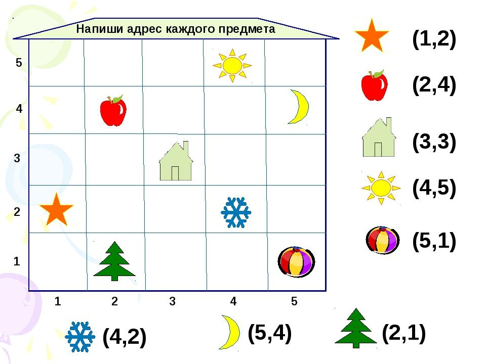 1 2 3 Напиши адрес каждого предмета 1 2 3 4 5 4 5 (1,2) (2,4) (3,3) (4,5) (5,...