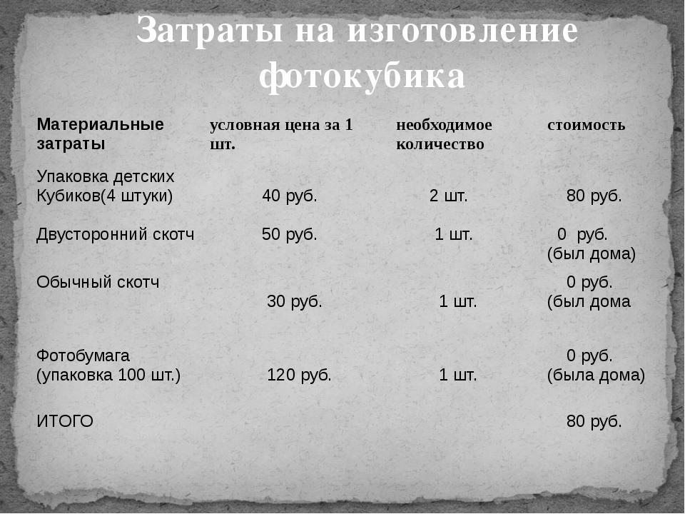 Затраты на изготовление фотокубика Материальные затраты условная цена за 1 шт...