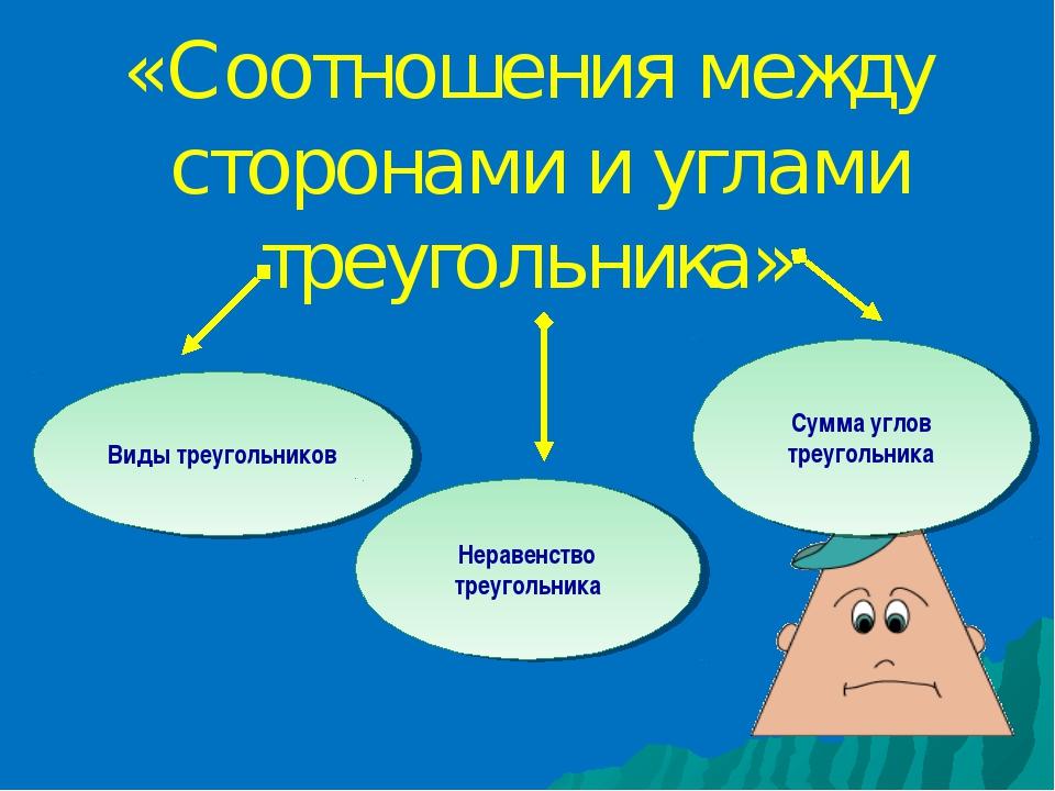 «Соотношения между сторонами и углами треугольника» Виды треугольников Нерав...