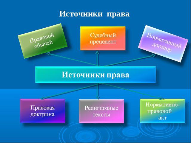 Источники права
