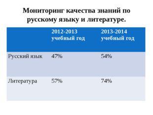 Мониторинг качества знаний по русскому языку и литературе. 2012-2013 учебный
