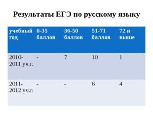 Результаты ЕГЭ по русскому языку учебныйгод 0-35 баллов 36-50 баллов 51-71бал