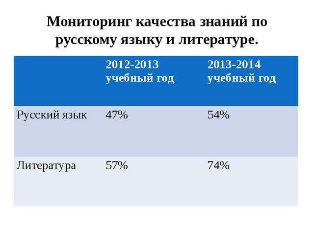 Мониторинг качества знаний по русскому языку и литературе. 2012-2013 учебный...