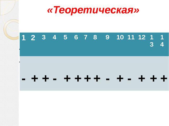 - + - - + + + + - + - + + + «Теоретическая» 1 2 3 4 5 6 7 8 9 10 11 12 13 14...