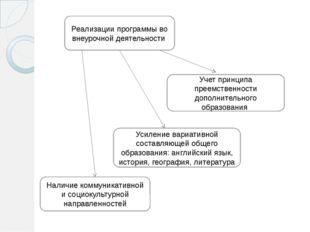 Реализации программы во внеурочной деятельности Учет принципа преемственности