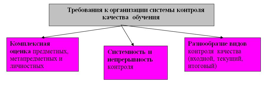 Требования к организации системы контроля качества обучения