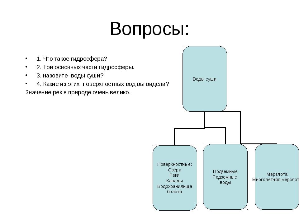 Вопросы: 1. Что такое гидросфера? 2. Три основных части гидросферы. 3. назови...
