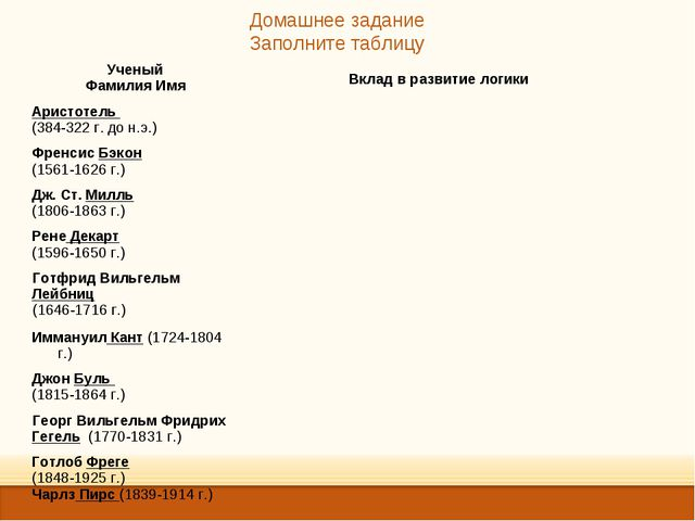 Домашнее задание Заполните таблицу Ученый Фамилия ИмяВклад в развитие логики...