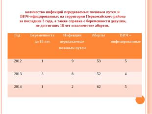 Беременность до 18 лет за 2012-2014г на территории п.Первомайский