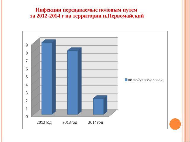Аборты за 2012-2014 г на территории п.Первомайский