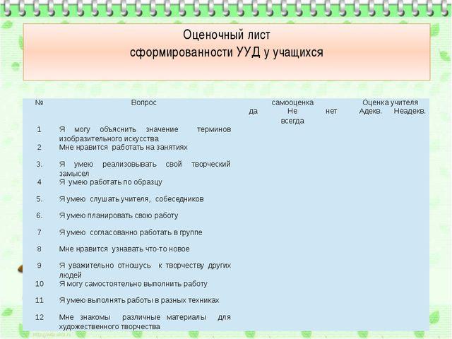 Оценочный лист сформированности УУД у учащихся № Вопрос самооценка Оценка учи...
