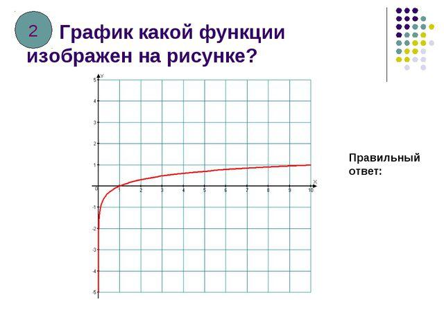 График какой функции изображен на рисунке? Правильный ответ: 2