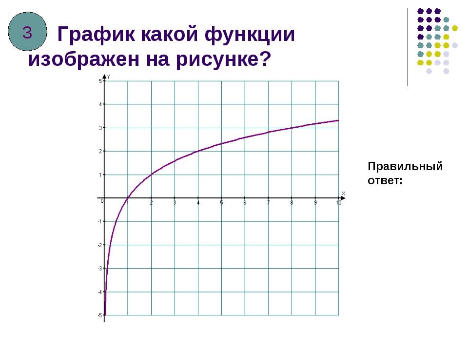 График какой функции изображен на рисунке? Правильный ответ: 3