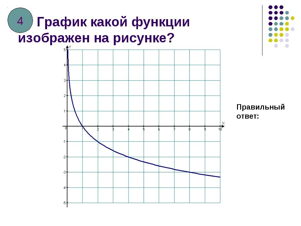 График какой функции изображен на рисунке? Правильный ответ: 4