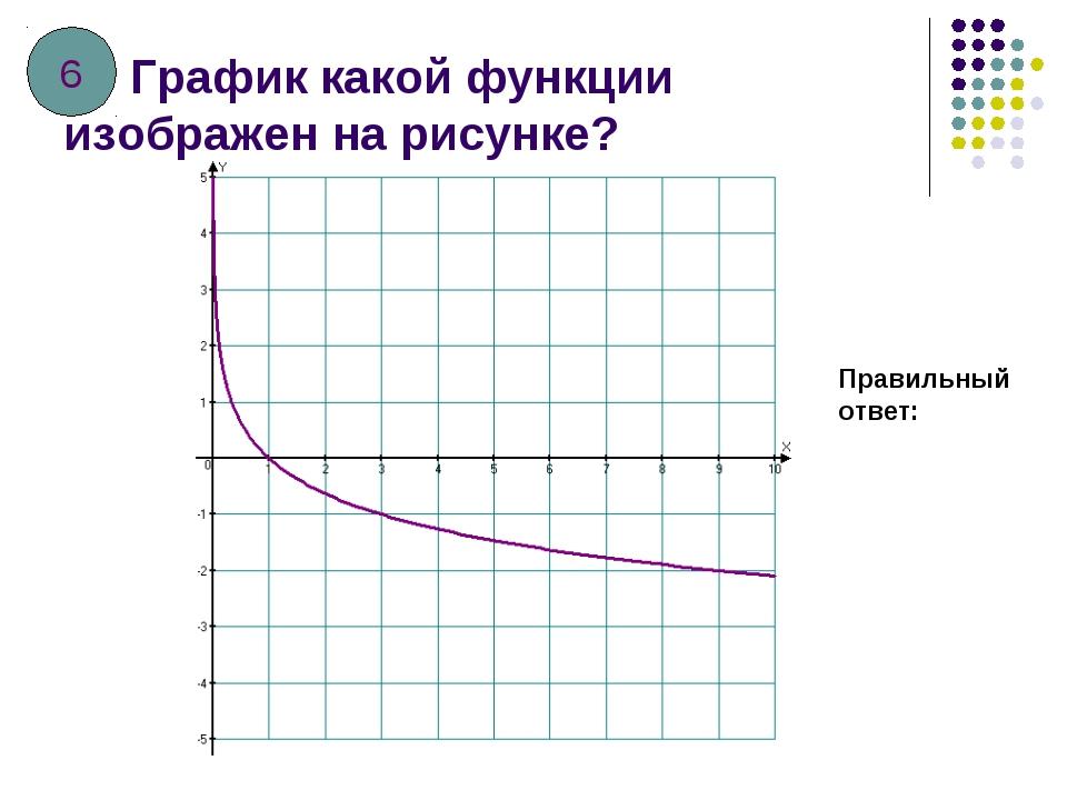 График какой функции изображен на рисунке? Правильный ответ: 6