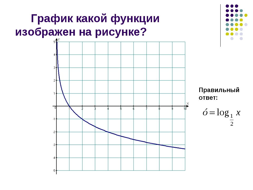 График какой функции изображен на рисунке? Правильный ответ: