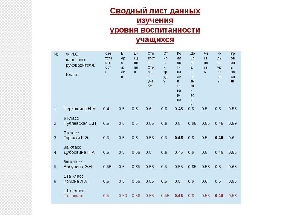 Сводный лист данных изучения уровня воспитанности учащихся № Ф.И.О классного...