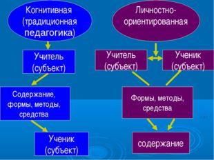 Учитель (субъект) Когнитивная (традиционная педагогика) Личностно- ориентиров