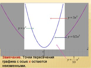 Замечание. Точки пересечения графика с осью x остаются неизменными.