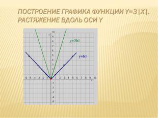 y=|x| y=3|x|