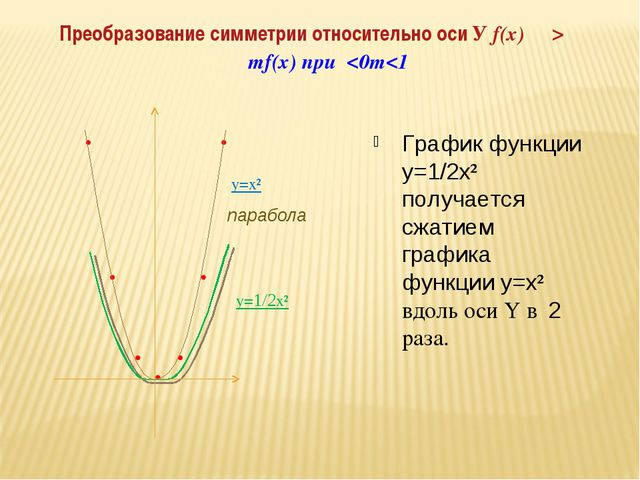 График функции y=1/2x² получается сжатием графика функции y=x² вдоль оси Y в...