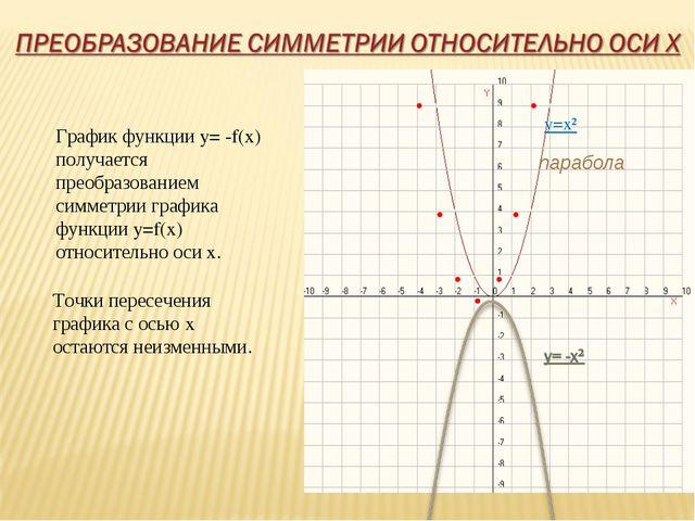 y=x² парабола График функции y= -f(x) получается преобразованием симметрии гр...