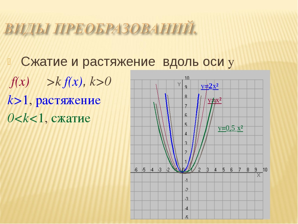 Сжатие и растяжение вдоль оси y f(x) ―>k f(x), k>0 k>1, растяжение 0