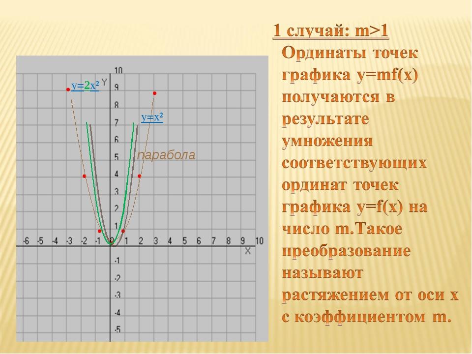 y=x² парабола y=2x²
