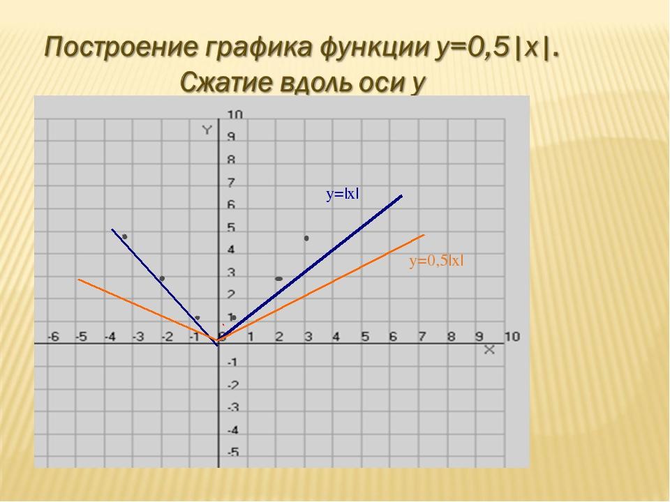 y=|x| y=0,5|x|