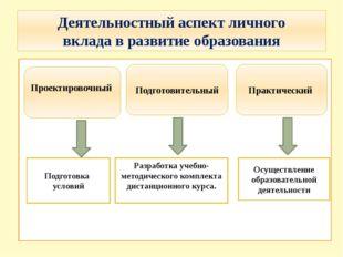 Деятельностный аспект личного вклада в развитие образования Проектировочный П