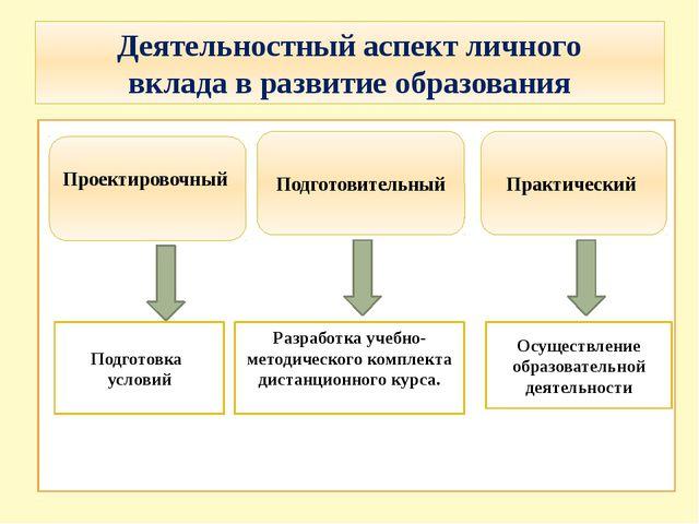 Деятельностный аспект личного вклада в развитие образования Проектировочный П...