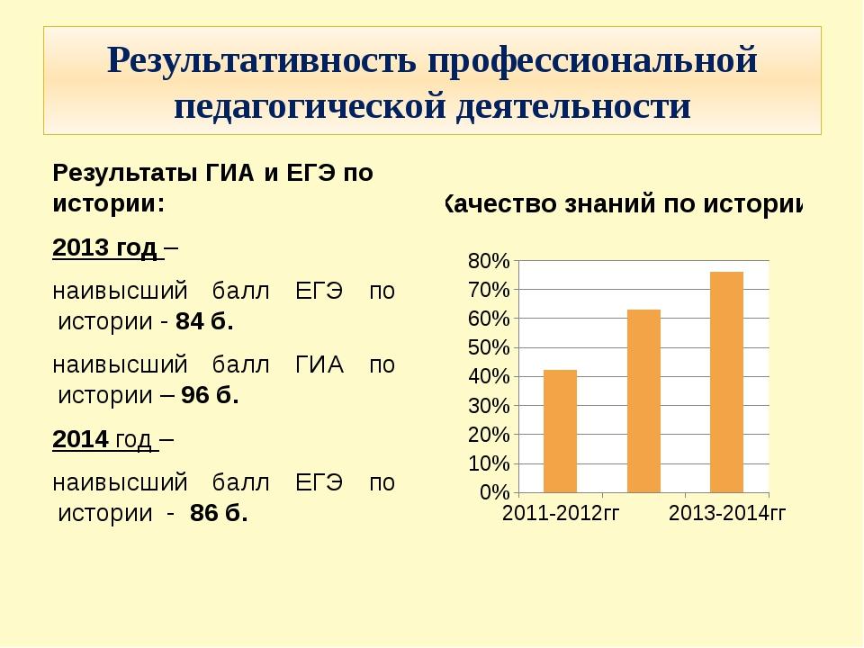 Результативность профессиональной педагогической деятельности Результаты ГИА...
