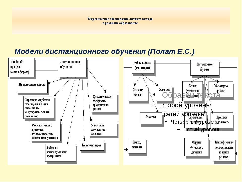 Теоретическое обоснование личного вклада в развитие образование. Модели дист...