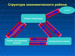 Отрасли специализации экспорт Вспомогательные отрасли Отрасли, обслуживающие